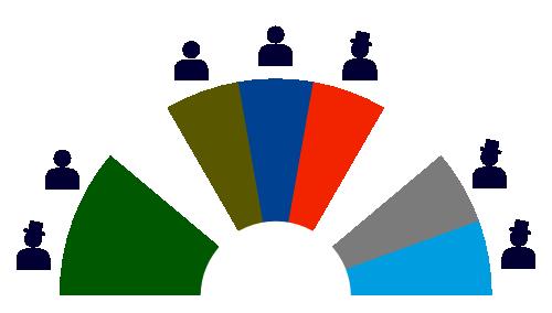 Verwaltungsrat-current