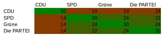 Skala von 0 - Rot bis 30 - Grün