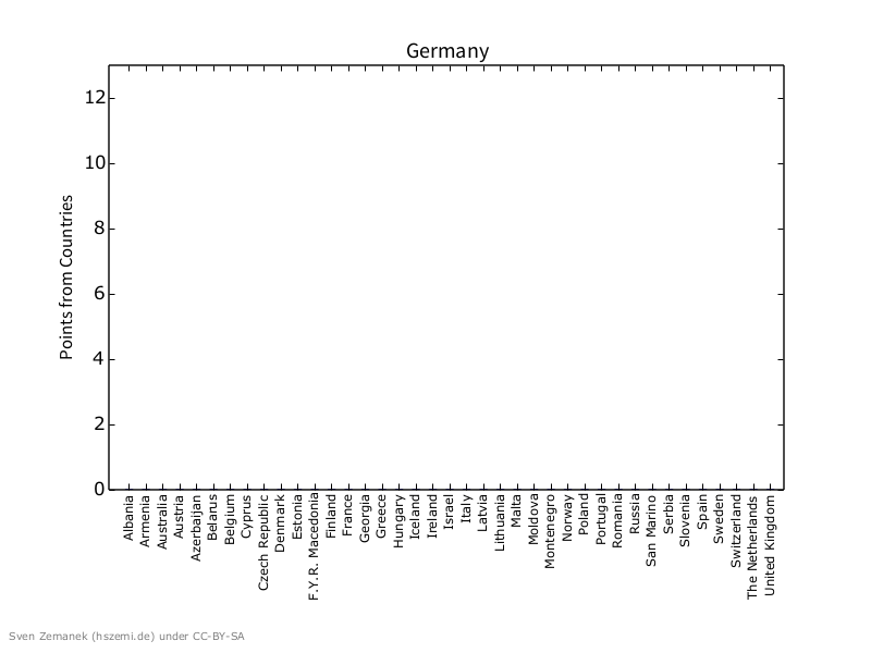 points_from_countries-final-ger