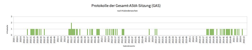 2013 war ein schlechtes Jahr für GAS-Protokolle.