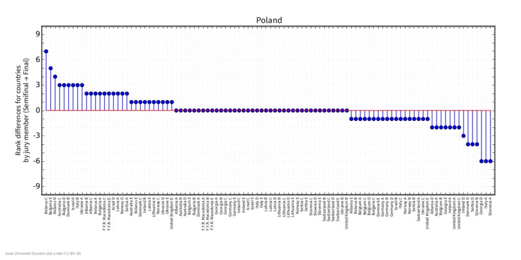 rankdiffs_for_countries_poland