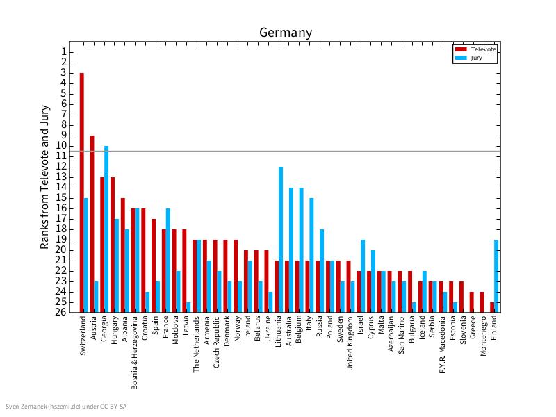 Schaug an. Da sind wohl viele Deitsche in die Schweiz gefahren und haben von da aus angerufen.