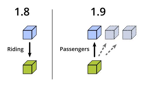 Riding ist ein Attribut des oberen Blocks, Passengers eins des unteren Blocks.