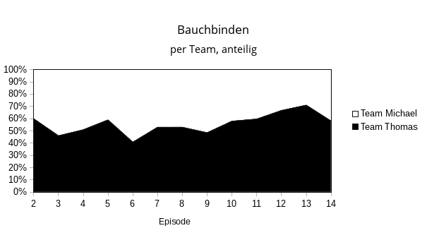teams-flaechen