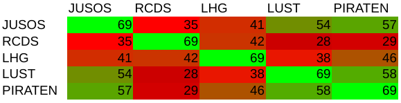 Die Skala reicht von Schwarz (0 % Übereinstimmung) über rot (20 % Übereinstimmung) bis hellgrün (100 % Übereinstimmung).