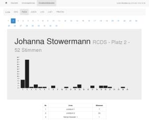 Johanna Stowermann zum Beispiel hat den Großteil ihrer Stimmen im Juridicum erkämpft.