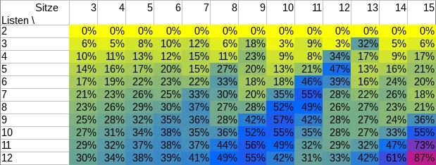 Wahrscheinlichkeit, dass d'Hondt fehlschlägt, in Prozent, für Anzahl der im SP vertretenen Listen (links) und Ausschussgröße (oben).
