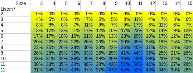 Wahrscheinlichkeit, dass STLGS fehlschlägt, in Prozent, für Anzahl der im SP vertretenen Listen (links) und Ausschussgröße (oben).
